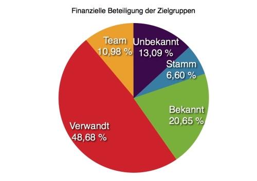 Finanziell_Zielgruppen_kl
